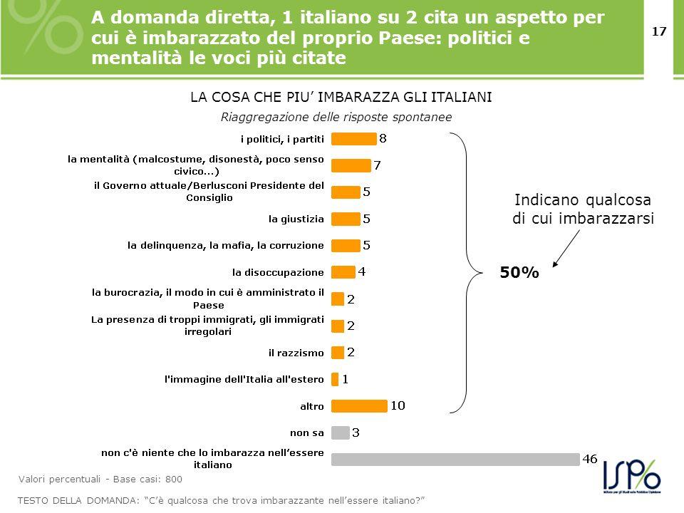 17 A domanda diretta, 1 italiano su 2 cita un aspetto per cui è imbarazzato del proprio Paese: politici e mentalità le voci più citate TESTO DELLA DOMANDA: Cè qualcosa che trova imbarazzante nellessere italiano.