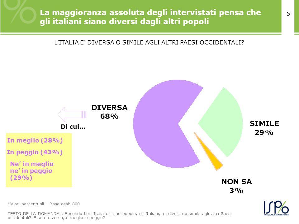5 La maggioranza assoluta degli intervistati pensa che gli italiani siano diversi dagli altri popoli Valori percentuali - Base casi: 800 TESTO DELLA DOMANDA : Secondo Lei lItalia e il suo popolo, gli Italiani, e diversa o simile agli altri Paesi occidentali.