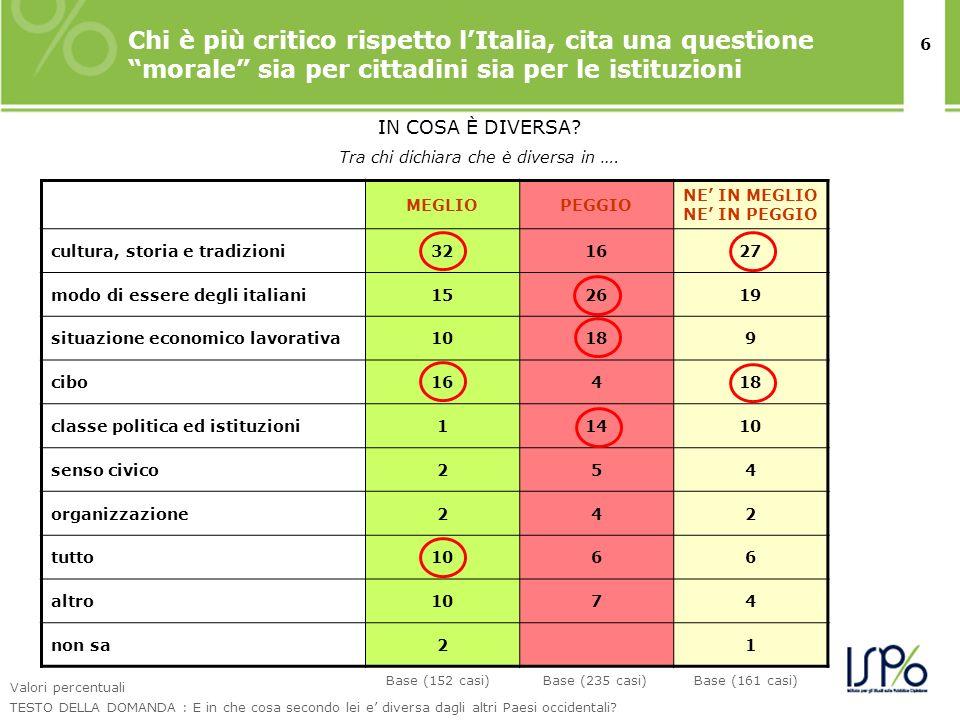 6 Chi è più critico rispetto lItalia, cita una questione morale sia per cittadini sia per le istituzioni Valori percentuali TESTO DELLA DOMANDA : E in che cosa secondo lei e diversa dagli altri Paesi occidentali.