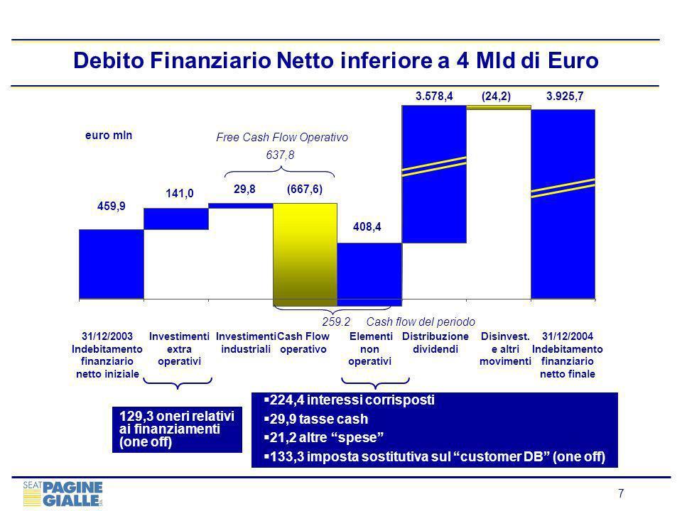 8 Debito Finanziario Netto: Breakdown (1)Lighthouse ha reperito i fondi necessari alla erogazione del prestito subordinato a Seat mediante lemissione di un prestito obbligazionario con scadenza aprile 2014 (10 anni) a tasso fisso dell8% (2)Lutilizzo della Linea di Credito A1 in Ottobre 2004 ha consentito il rimborso anticipato dei due prestiti obbligazionari emessi dalle società del gruppo TDL per un esborso complessivo di 114 milioni ivi compresi i premi corrisposti per il rimborso anticipato (3) Tali margini diminuiranno in maniera prestabilita secondo il progressivo diminuire del rapporto debito netto/ Ebitda (4) Soggetto a ritenuta sugli interessi (5) Il debito a senior, originariamente a tasso variabile è oggetto di copertura in percentuali cha vanno dal 50 sino al 75% mediante due operazioni di Interest rate Swap (tasso fisso 3,26% sino a giugno 2007) e tre operazioni di interest rate collar (tali ultime operazioni hanno consentito di predeterminare la fascia massima di oscillazione del parametro euribor allinterno di una banda il cui valore massimo è compreso tra il 5 ed il 5,35% ed il valore minimo è compreso tra il 3 ed il 3,75%) nel periodo compreso tra dicembre 2006 e dicembre 2009 Debt Facility (euro mln)AmmontareRimborsi GROSS DEBT Bank Senior Debt Term Loan A1 (2) ( gbp denom.) Term Loan A2 Term Loan B Term Loan C Subord.