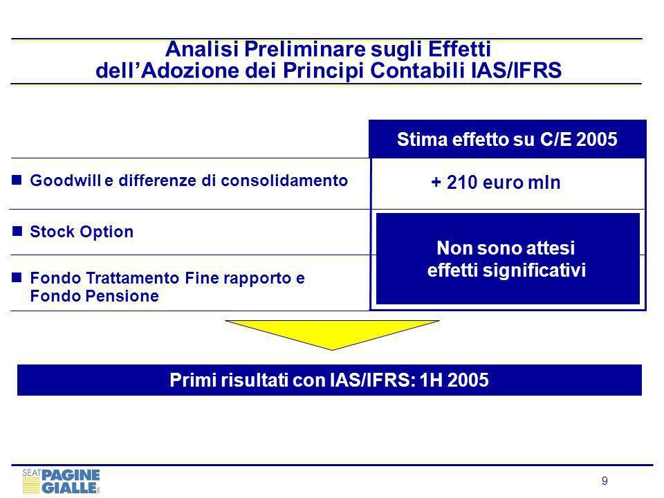 10 Indice 2004 - Risultati di Gruppo pag.4 Aree di Business 11 Outlook 24 Appendice 27