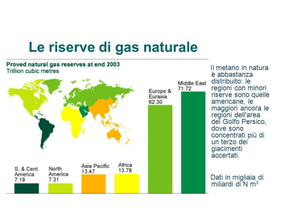 Le riserve di gas naturale Il metano in natura è abbastanza distribuito: le regioni con minori riserve sono quelle americane, le maggiori ancora le regioni dell area del Golfo Persico, dove sono concentrati più di un terzo dei giacimenti accertati.