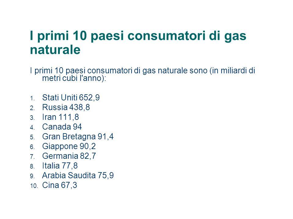 I primi 10 paesi consumatori di gas naturale I primi 10 paesi consumatori di gas naturale sono (in miliardi di metri cubi l'anno): 1. Stati Uniti 652,