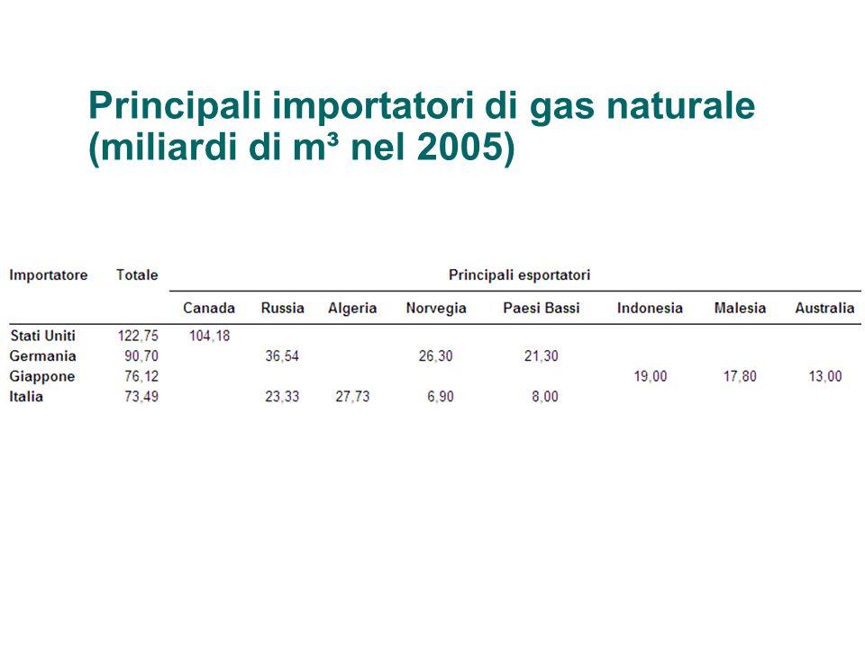 Principali importatori di gas naturale (miliardi di m³ nel 2005)