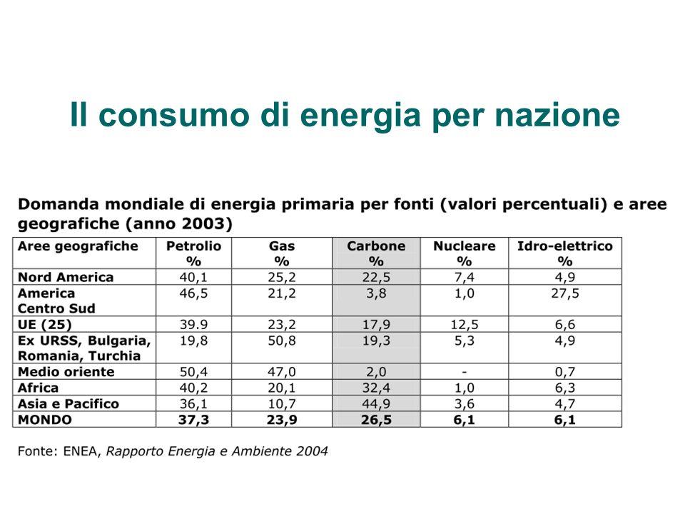 Il consumo di energia per settore Gli utilizzatori industriali (agricoltura, miniere, manifatture, e costruzione) consumano circa il 37% dei 15 TW totali.
