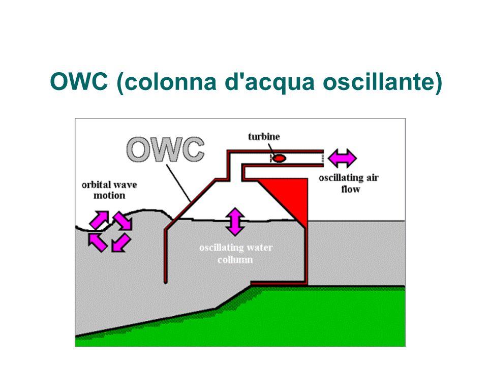 OWC (colonna d'acqua oscillante)