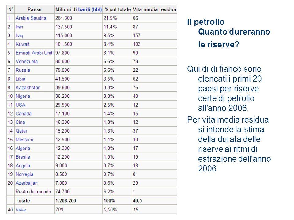 Il petrolio Quanto dureranno le riserve? Qui di di fianco sono elencati i primi 20 paesi per riserve certe di petrolio all'anno 2006. Per vita media r