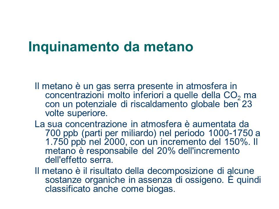 Inquinamento da metano Il metano è un gas serra presente in atmosfera in concentrazioni molto inferiori a quelle della CO 2 ma con un potenziale di ri