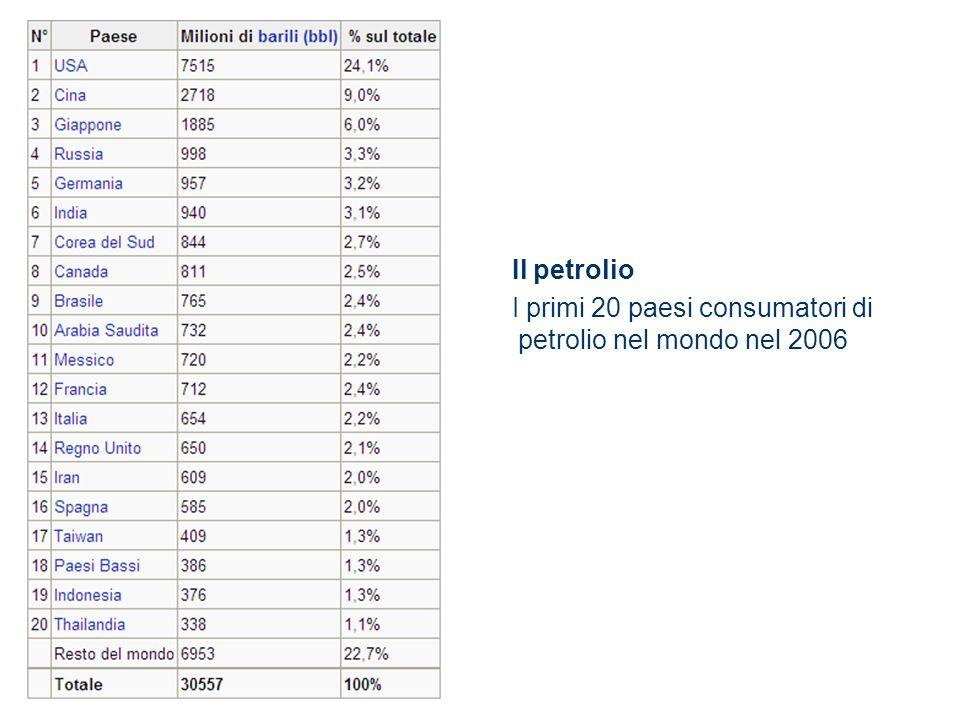 Il petrolio I primi 20 paesi consumatori di petrolio nel mondo nel 2006