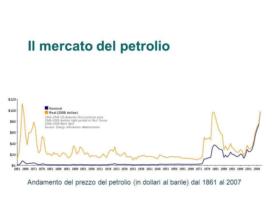 Il mercato del petrolio Andamento del prezzo del petrolio (in dollari al barile) dal 1861 al 2007