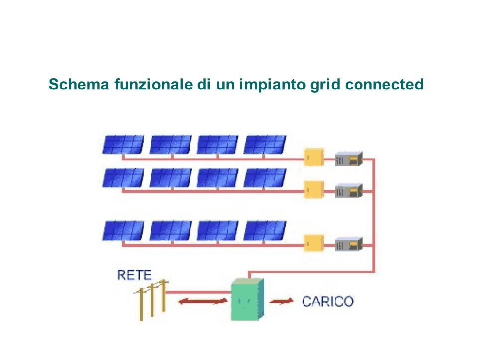 Schema funzionale di un impianto grid connected