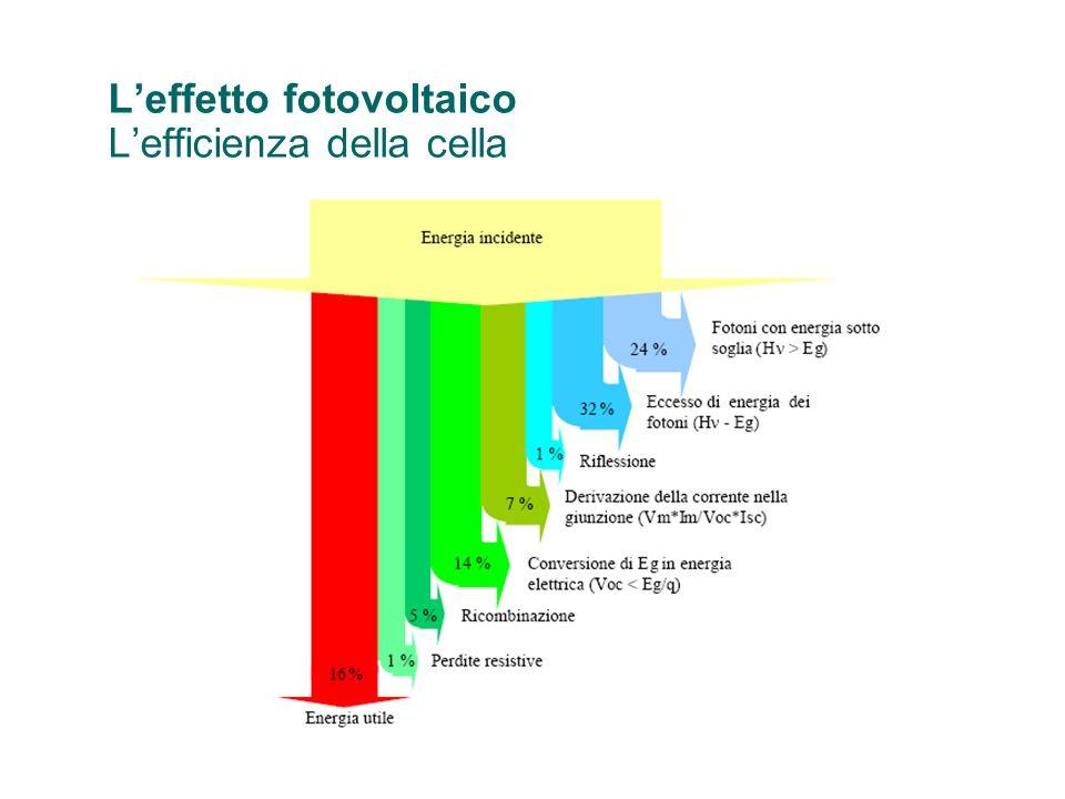 Leffetto fotovoltaico Lefficienza della cella