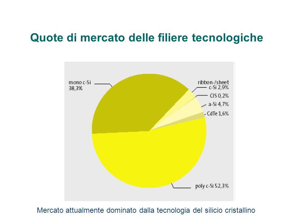 Quote di mercato delle filiere tecnologiche Mercato attualmente dominato dalla tecnologia del silicio cristallino