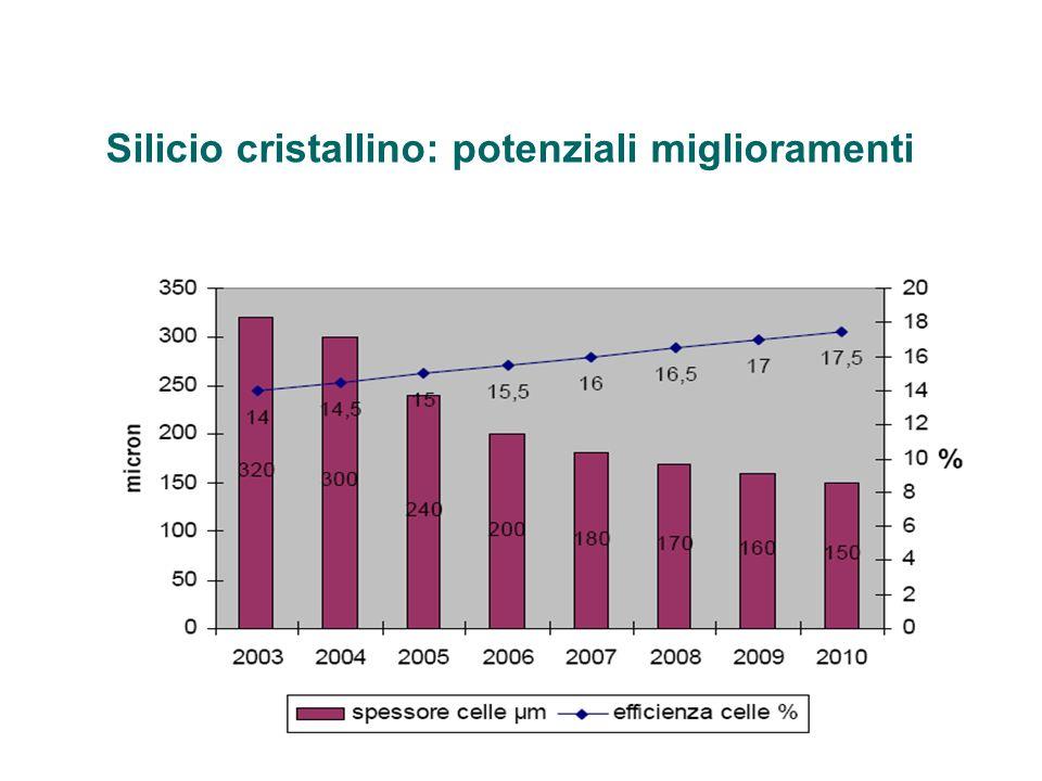 Silicio cristallino: potenziali miglioramenti