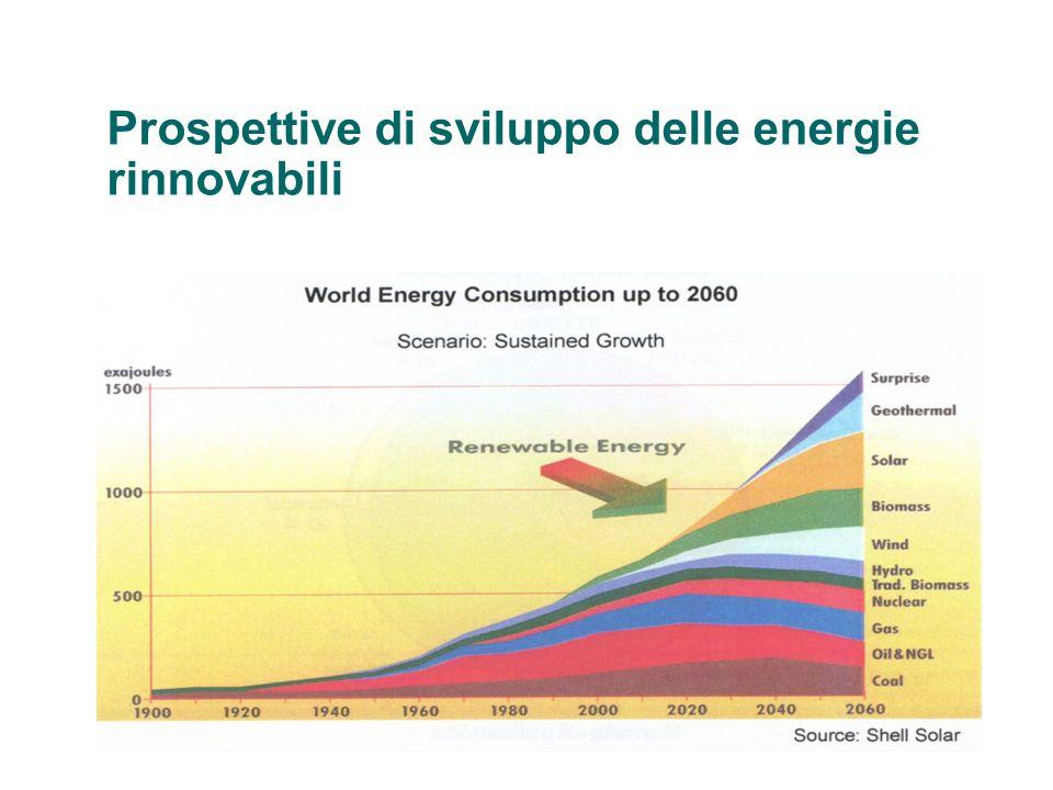 Prospettive di sviluppo delle energie rinnovabili