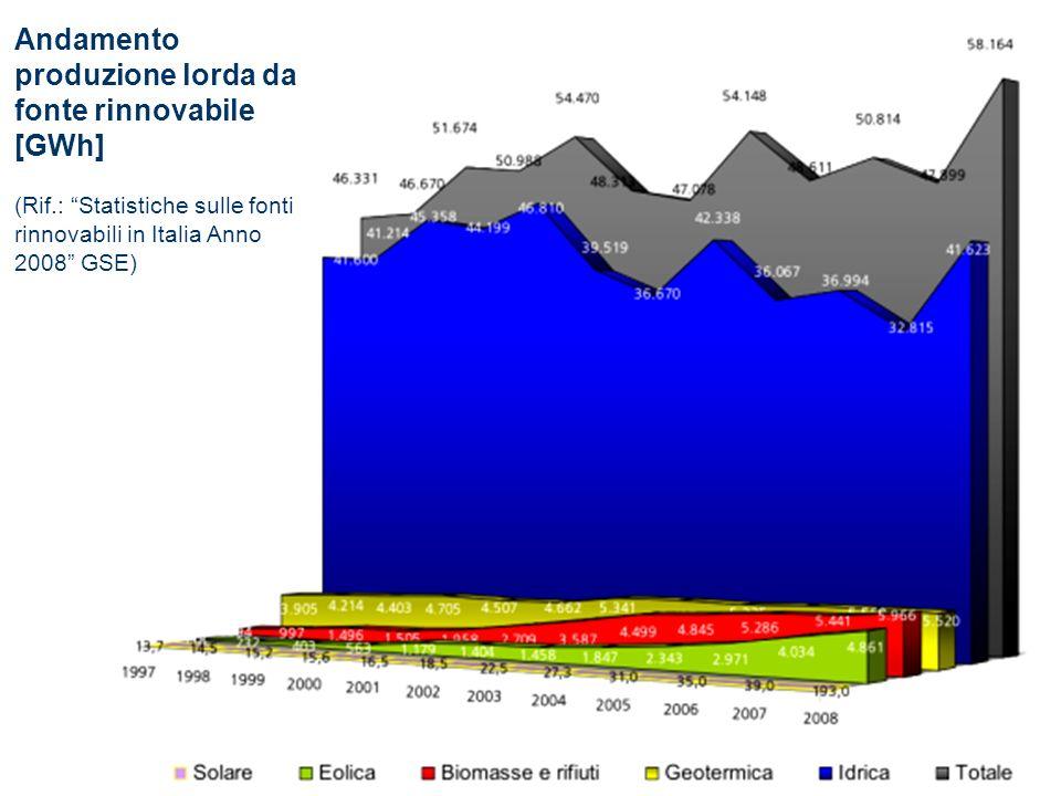Andamento produzione lorda da fonte rinnovabile [GWh] (Rif.: Statistiche sulle fonti rinnovabili in Italia Anno 2008 GSE)