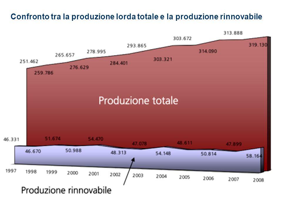 Confronto tra la produzione lorda totale e la produzione rinnovabile (Rif.: Statistiche sulle fonti rinnovabili in Italia Anno 2008 GSE)