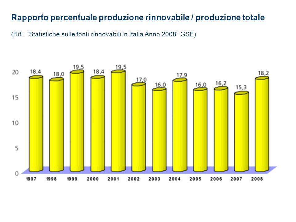 Rapporto percentuale produzione rinnovabile / produzione totale (Rif.: Statistiche sulle fonti rinnovabili in Italia Anno 2008 GSE)