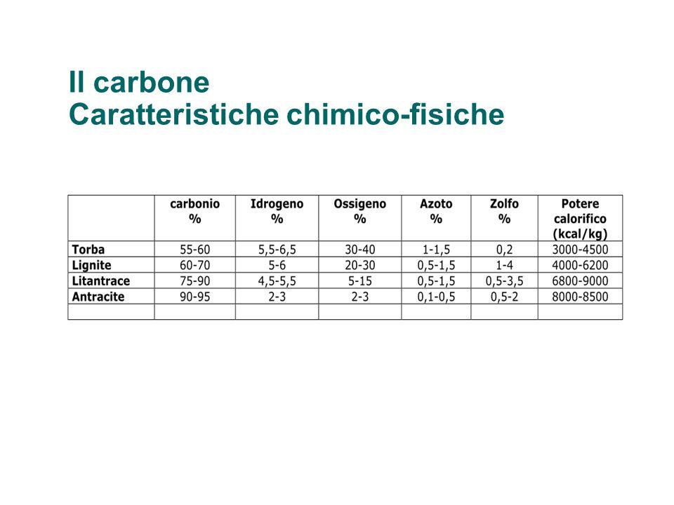 Il carbone Caratteristiche chimico-fisiche