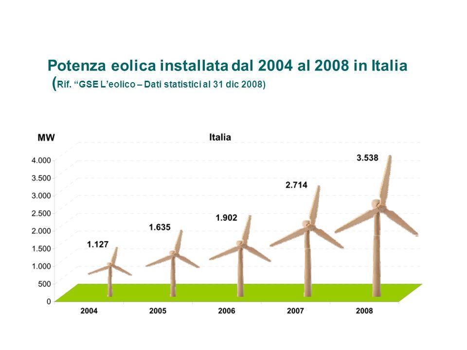 Potenza eolica installata dal 2004 al 2008 in Italia ( Rif. GSE Leolico – Dati statistici al 31 dic 2008)