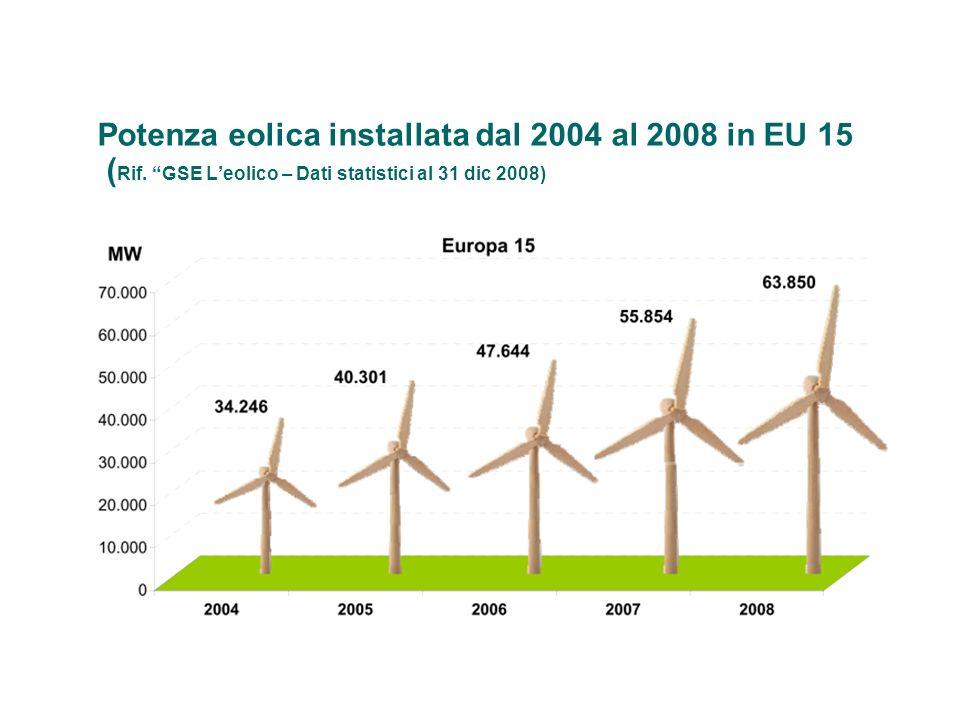 Potenza eolica installata dal 2004 al 2008 in EU 15 ( Rif. GSE Leolico – Dati statistici al 31 dic 2008)