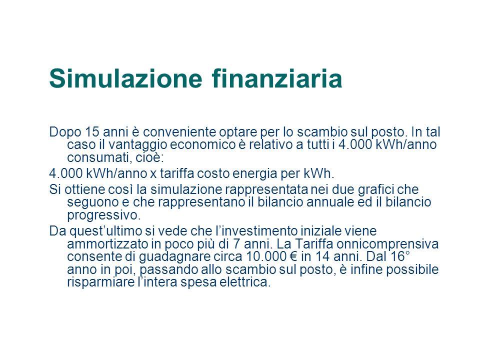Simulazione finanziaria Dopo 15 anni è conveniente optare per lo scambio sul posto. In tal caso il vantaggio economico è relativo a tutti i 4.000 kWh/