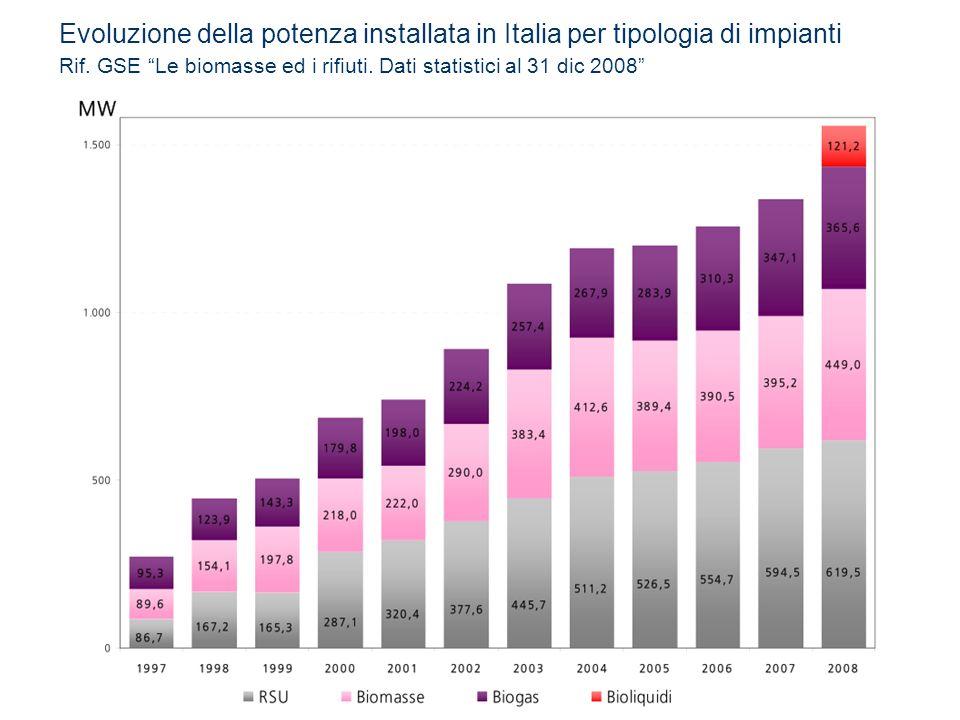 Evoluzione della potenza installata in Italia per tipologia di impianti Rif. GSE Le biomasse ed i rifiuti. Dati statistici al 31 dic 2008