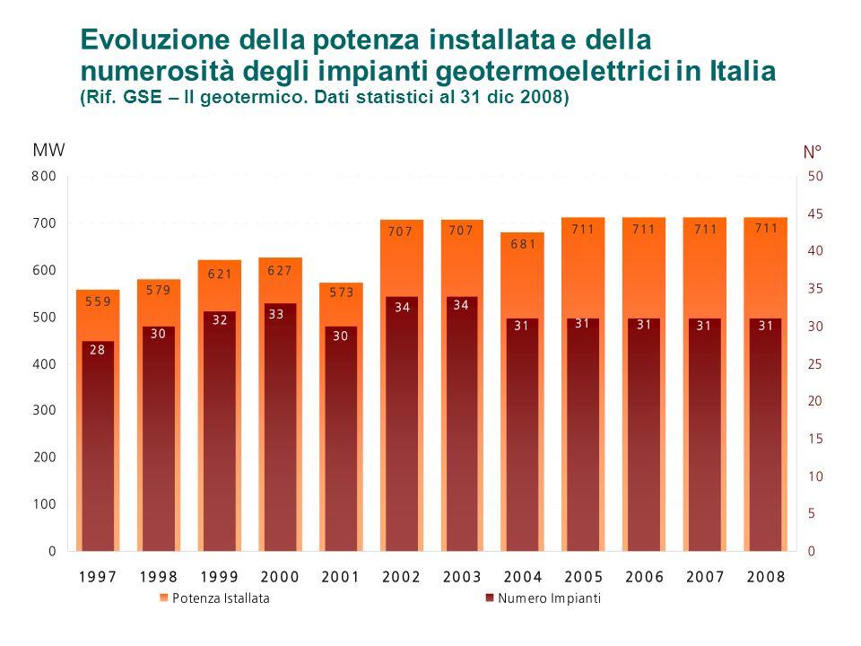 Evoluzione della potenza installata e della numerosità degli impianti geotermoelettrici in Italia (Rif. GSE – Il geotermico. Dati statistici al 31 dic