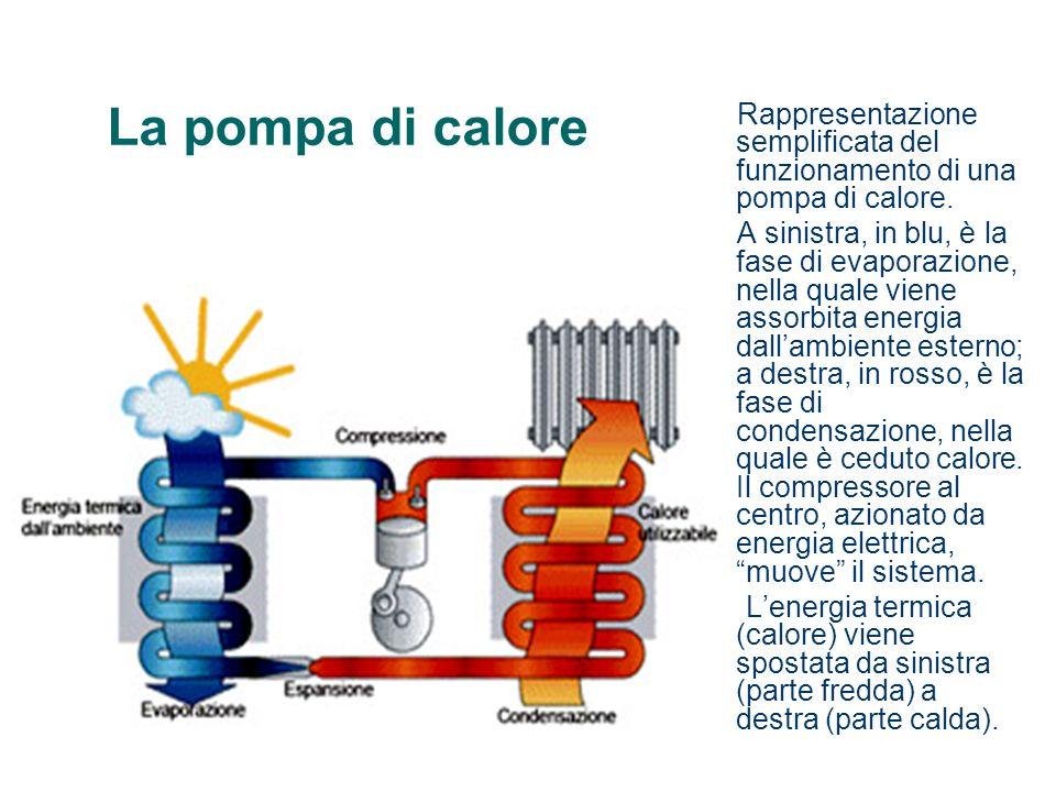 La pompa di calore Rappresentazione semplificata del funzionamento di una pompa di calore. A sinistra, in blu, è la fase di evaporazione, nella quale
