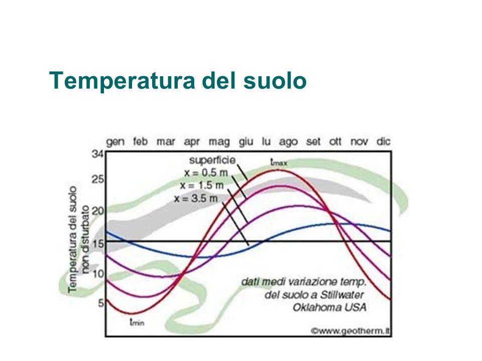 Temperatura del suolo