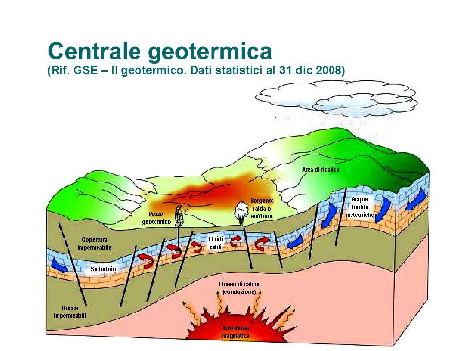 Centrale geotermica (Rif. GSE – Il geotermico. Dati statistici al 31 dic 2008)