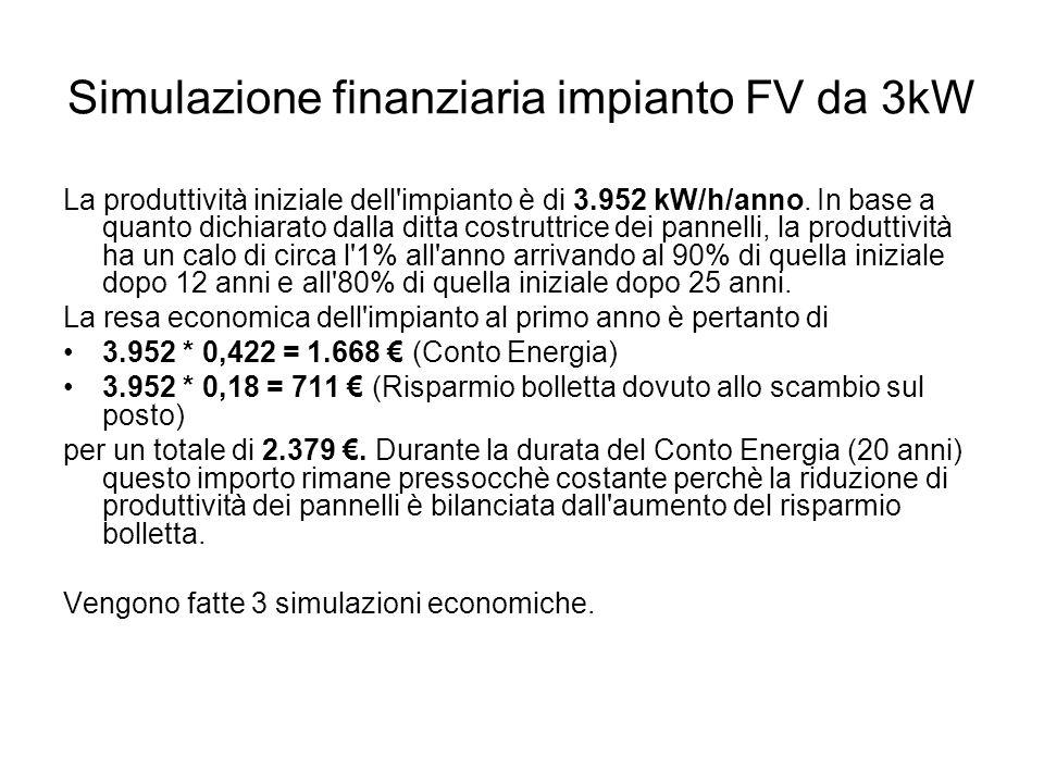 Simulazione finanziaria impianto FV da 3kW La produttività iniziale dell impianto è di 3.952 kW/h/anno.