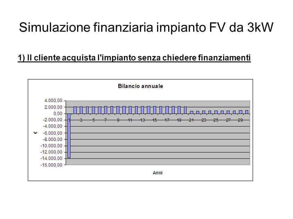 Simulazione finanziaria impianto FV da 3kW 1) Il cliente acquista l impianto senza chiedere finanziamenti