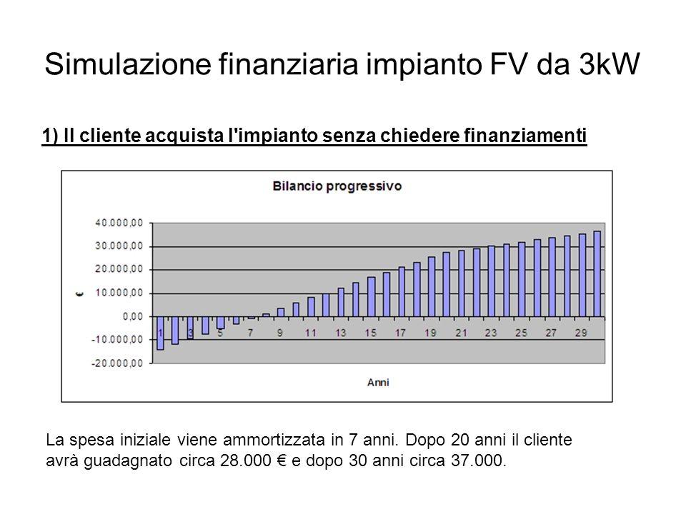 Simulazione finanziaria impianto FV da 3kW 1) Il cliente acquista l impianto senza chiedere finanziamenti La spesa iniziale viene ammortizzata in 7 anni.