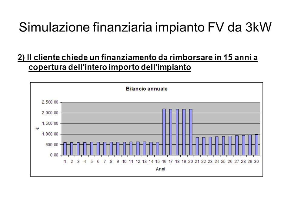 Simulazione finanziaria impianto FV da 3kW 2) Il cliente chiede un finanziamento da rimborsare in 15 anni a copertura dell intero importo dell impianto