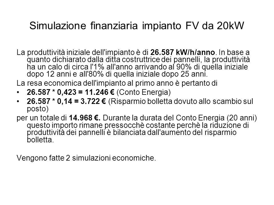 Simulazione finanziaria impianto FV da 20kW La produttività iniziale dell impianto è di 26.587 kW/h/anno.