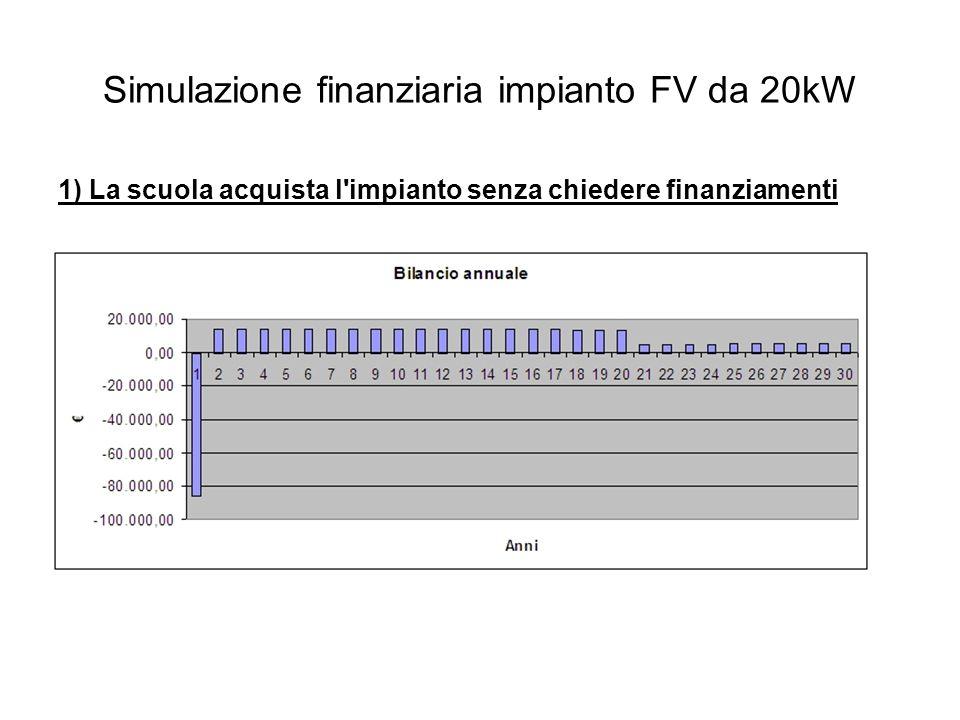 Simulazione finanziaria impianto FV da 20kW 1) La scuola acquista l impianto senza chiedere finanziamenti