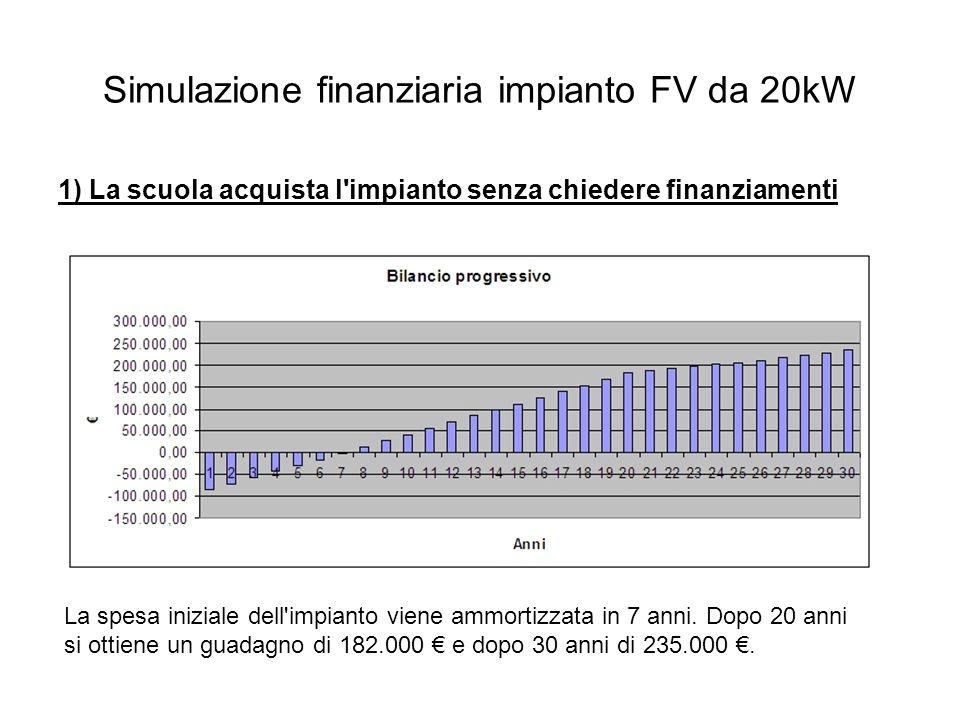 Simulazione finanziaria impianto FV da 20kW 1) La scuola acquista l impianto senza chiedere finanziamenti La spesa iniziale dell impianto viene ammortizzata in 7 anni.
