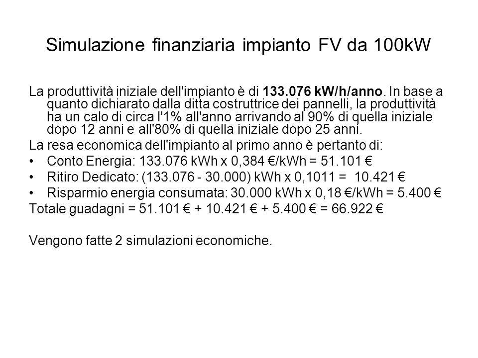 Simulazione finanziaria impianto FV da 100kW La produttività iniziale dell impianto è di 133.076 kW/h/anno.