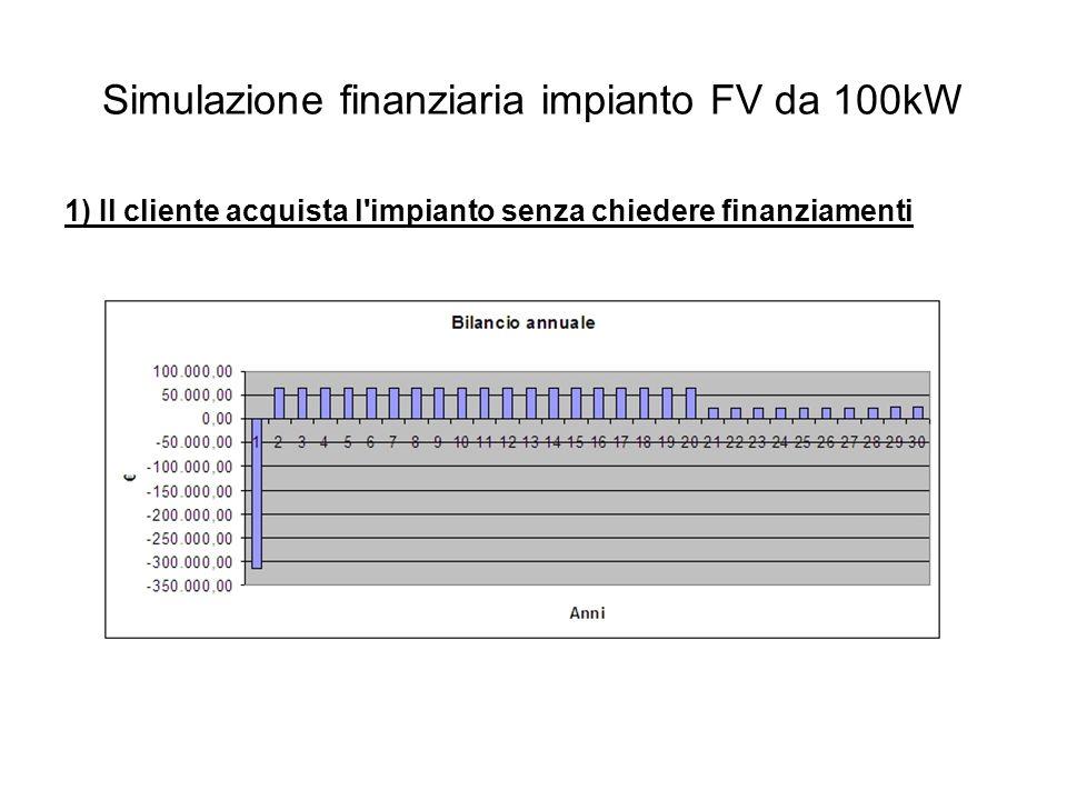 Simulazione finanziaria impianto FV da 100kW 1) Il cliente acquista l impianto senza chiedere finanziamenti