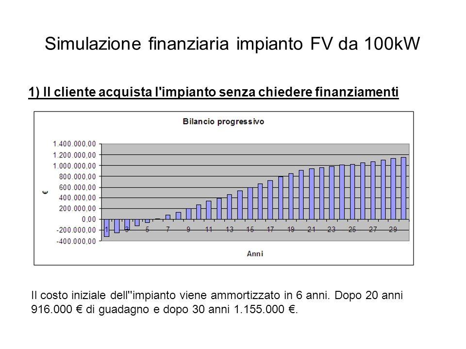 Simulazione finanziaria impianto FV da 100kW 1) Il cliente acquista l impianto senza chiedere finanziamenti Il costo iniziale dell impianto viene ammortizzato in 6 anni.