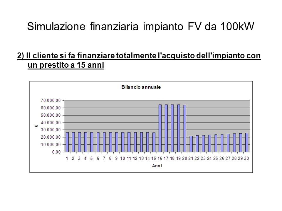 Simulazione finanziaria impianto FV da 100kW 2) Il cliente si fa finanziare totalmente l acquisto dell impianto con un prestito a 15 anni