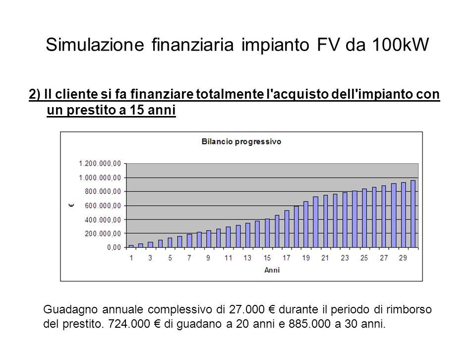 Simulazione finanziaria impianto FV da 100kW 2) Il cliente si fa finanziare totalmente l acquisto dell impianto con un prestito a 15 anni Guadagno annuale complessivo di 27.000 durante il periodo di rimborso del prestito.