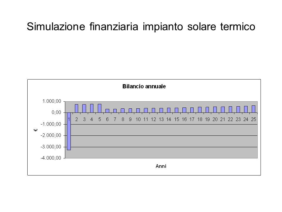 Simulazione finanziaria impianto solare termico