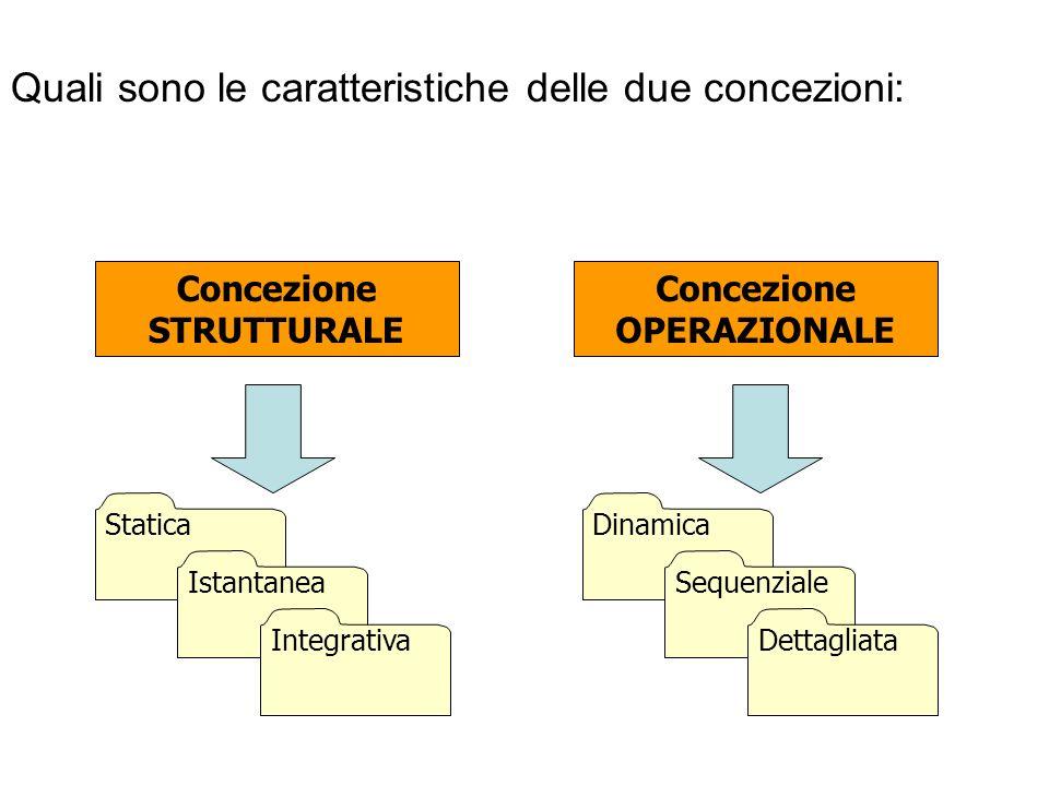 Le concezioni di un concetto matematico possono essere di diversi tipi: STRUTTURALI OPERAZIONALI La concezione strutturale vede gli oggetti matematici