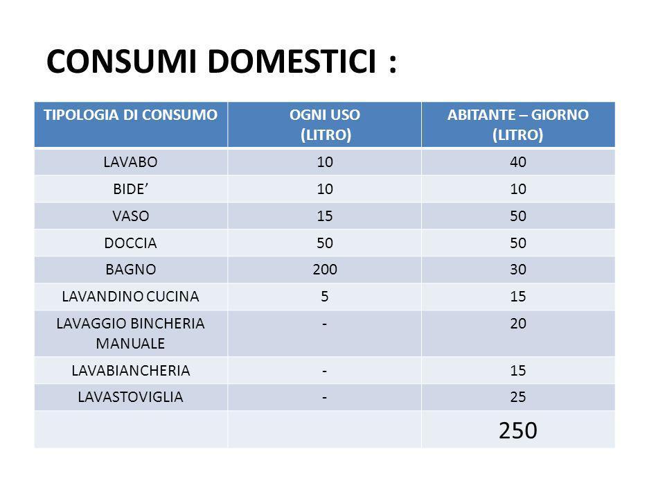 TIPOLOGIA DI CONSUMOOGNI USO (LITRO) ABITANTE – GIORNO (LITRO) LAVABO1040 BIDE10 VASO1550 DOCCIA50 BAGNO20030 LAVANDINO CUCINA515 LAVAGGIO BINCHERIA MANUALE -20 LAVABIANCHERIA-15 LAVASTOVIGLIA-25 250 CONSUMI DOMESTICI :