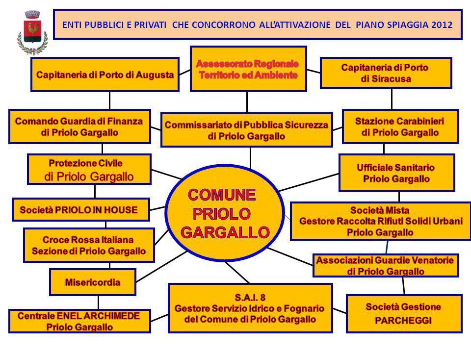 I SETTORI DEL COMUNE DI PRIOLO GARGALLO CHE INTERVENGONO NEL PIANO SPIAGGIA 2012 SPORT TURISMO SPETTACOLO ATTIVITA PRODUTTIVE LAVORI PUBBLICI POLIZIA MUNICIPALE PROTEZIONE CIVILE - AMBIENTE URBANISTICA BILANCIO FINANZE ECOLOGIA STAFF SINDACO CONTRATTI