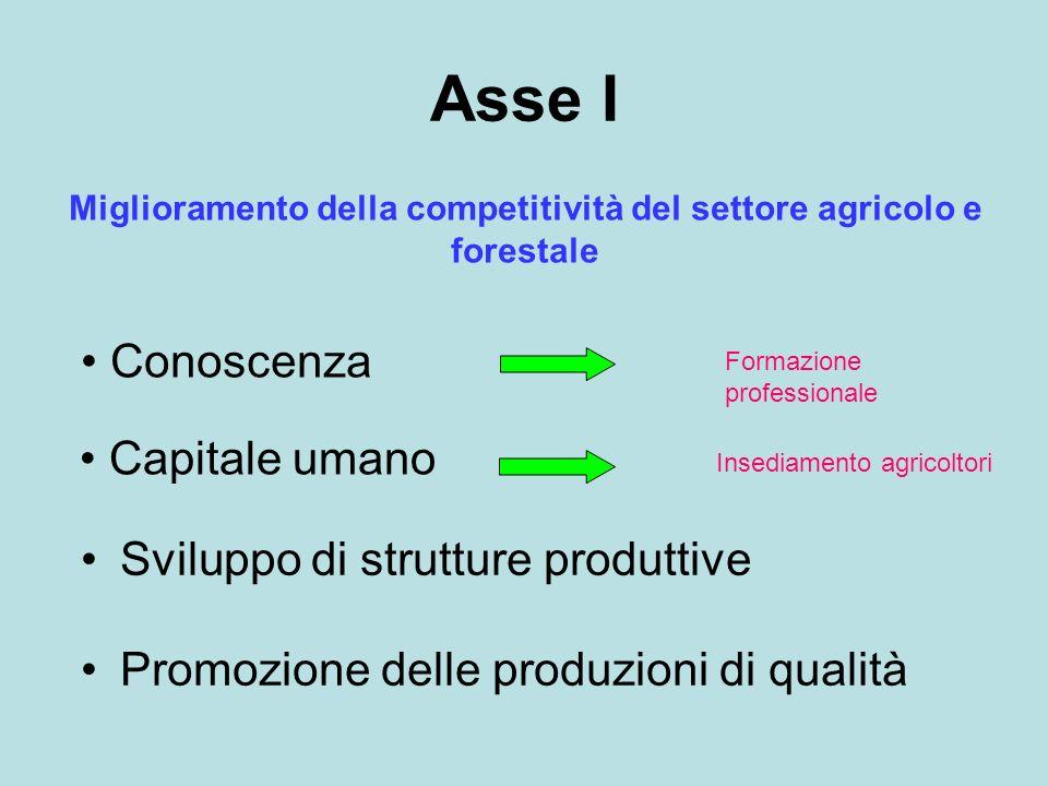 Asse I Miglioramento della competitività del settore agricolo e forestale Sviluppo di strutture produttive Promozione delle produzioni di qualità Form