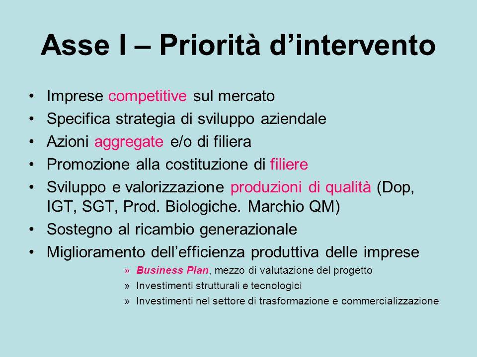 Asse I – Priorità dintervento Imprese competitive sul mercato Specifica strategia di sviluppo aziendale Azioni aggregate e/o di filiera Promozione all