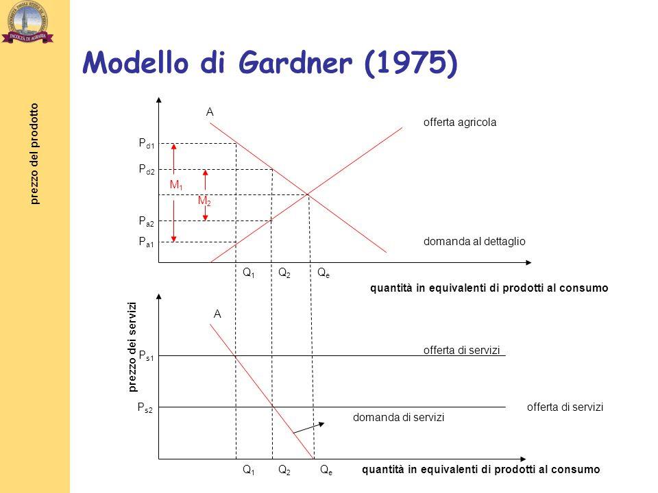 prezzo del prodotto quantità in equivalenti di prodotti al consumo prezzo dei servizi quantità in equivalenti di prodotti al consumo offerta agricola domanda al dettaglio offerta di servizi QeQe Q1Q1 Q2Q2 Q1Q1 Q2Q2 QeQe P d1 P d2 P a2 P a1 P s1 P s2 domanda di servizi A A M1M1 M2M2 Modello di Gardner (1975)